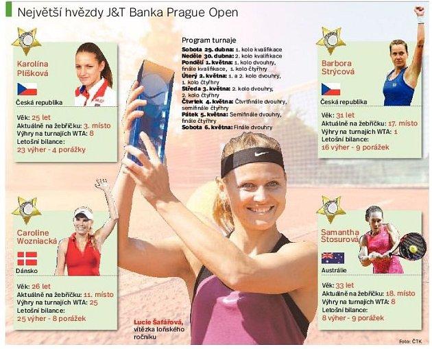 Hvězdy Prague Open. Infografika.