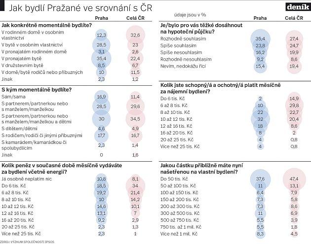 Jak bydlí Pražané. Infografika.