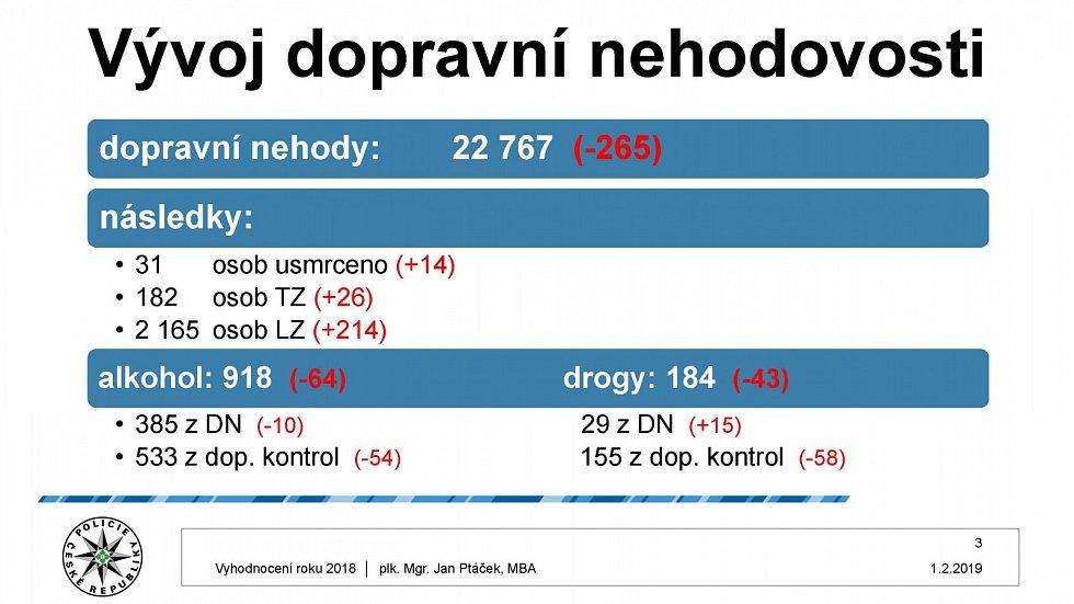 Vyhodnocení kriminality v Praze za rok 2018.