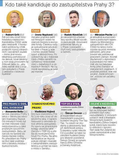 Kandidáti vkomunálních volbách vPraze 3.Infografika.