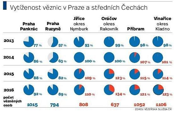 Vězni vPraze a Středočeském kraji. Ilustrační foto.