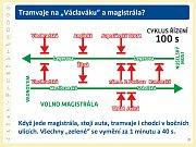 Prezentace k návratu tramvají na Václavské náměstí.