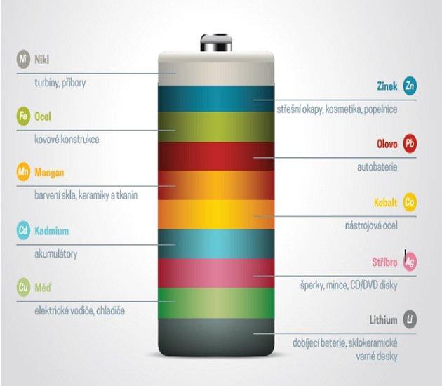 Využitelnost vytříděné baterie.