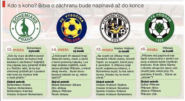 Kolo fotbalové ligy. Infografika.