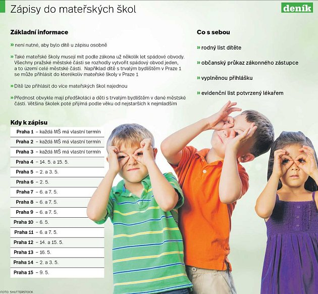 Zápisy do mateřských školek vPraze. Infografika.