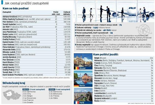 Cesty pražských politiků. Infografika.