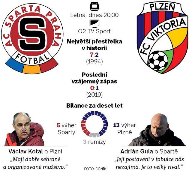 Fotbal Sparta - Plzeň.