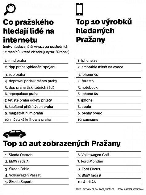 Praha na internetu.