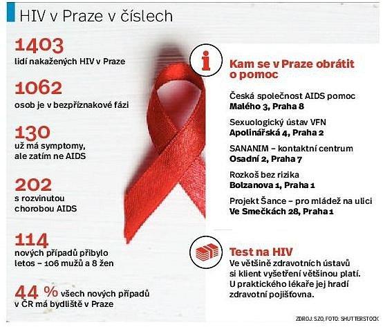 Počet nakažených AIDS vPraze. Infografika.