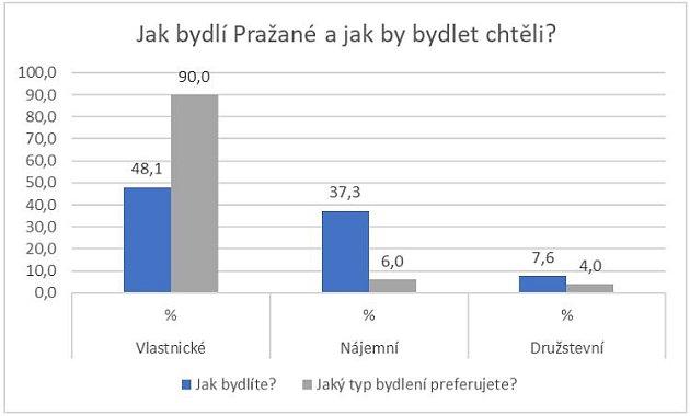 Preference typu bydlení vPraze.