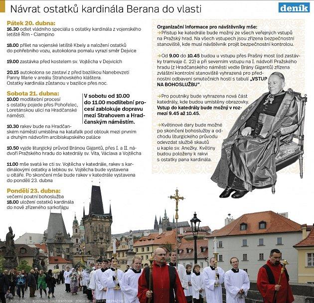Návrat ostatků kardinála Berana do vlasti.