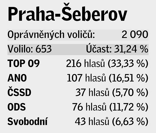 Pětice volebních uskupení, která v daném místě získala největší podporu v eurovolbách.