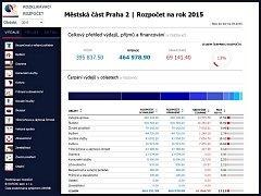 Radnice Prahy 2 má rozklikávací rozpočet.