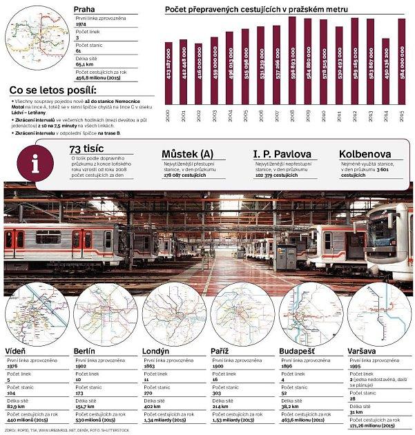 Změny vmetru. Infografika.
