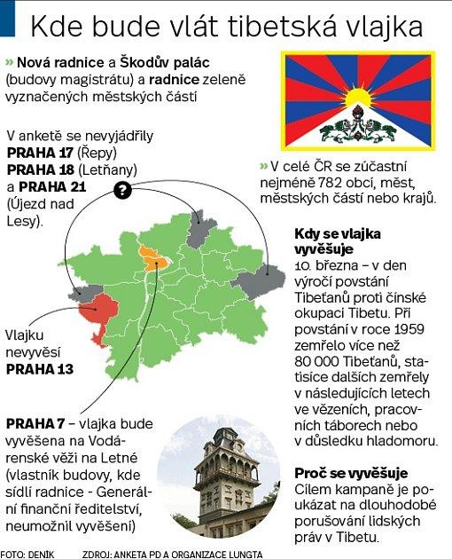 Pražská radnice vyvěšují tibetské vlajky. Infografika.