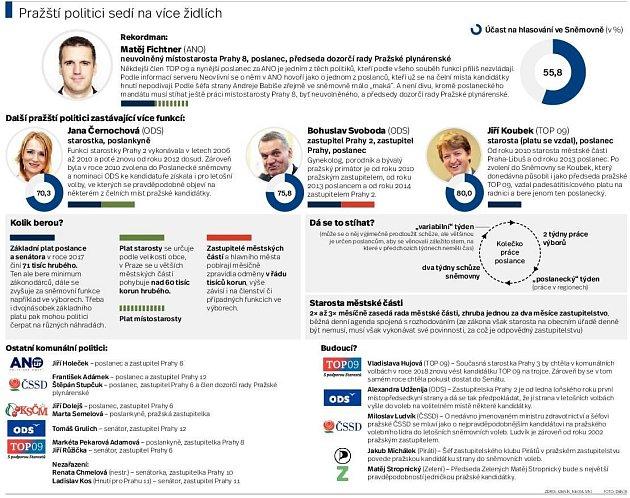 Politici ve více funkcích. Infografika.
