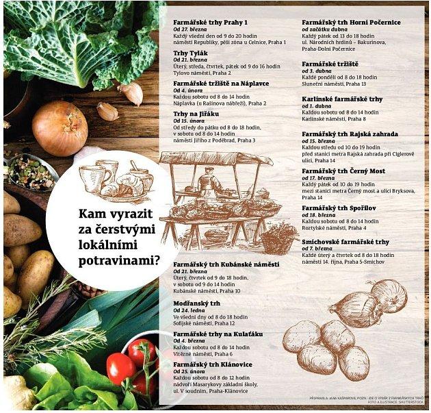Kam za farmářskými trhy vPraze. Infografika.