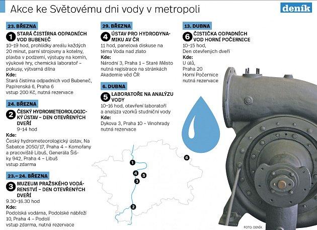 Akce ke Světovému dni vody vPraze. Infografika.