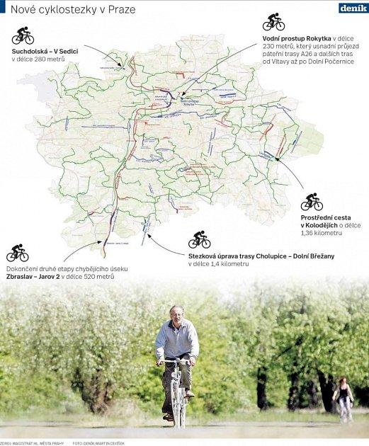 Nové cyklostezky vPraze. Infografika.