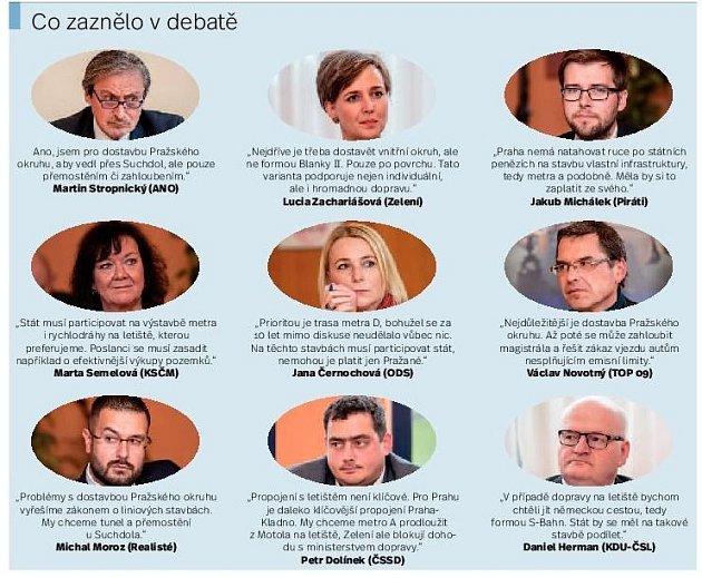 Infografika. Co zaznělo při debatě