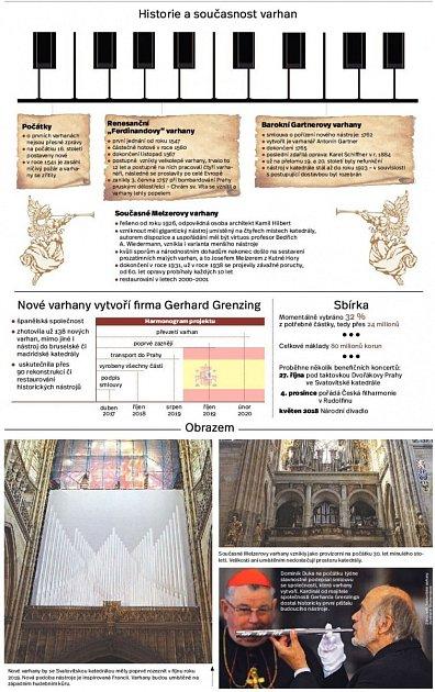 Varhany vchrámu sv. Víta. Infografika.