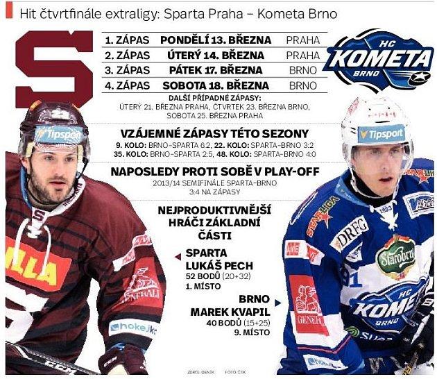 Zápas Sparta a Brno. Infografika.