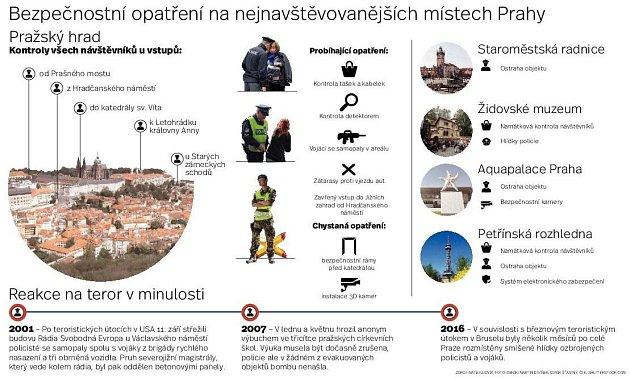 Kontrola na Hradě. Infografika.