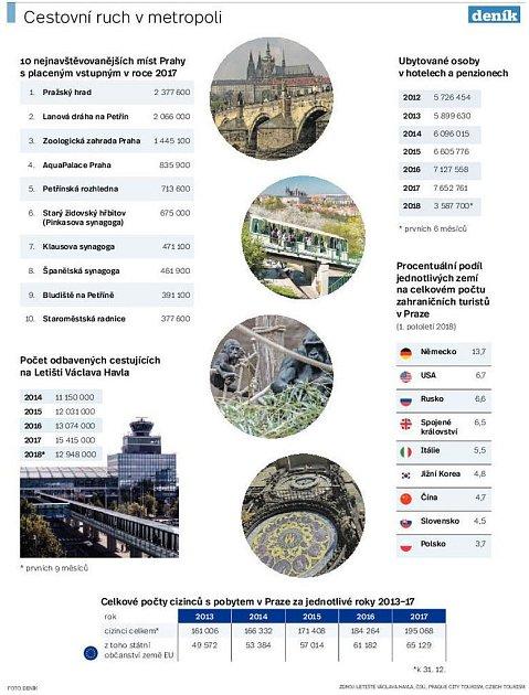 Cestovní ruch vmetropoli. Infografika