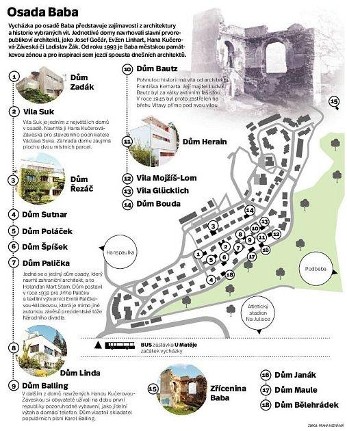 Osada Baba. Infografika.