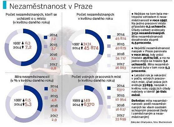 Nezaměstnanost vPraze. Infografika.