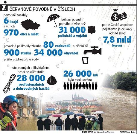 Červnové povodně včíslech.