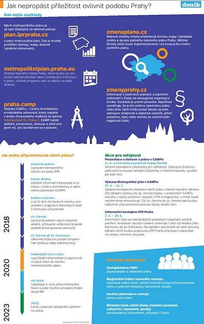 Metropolitní plán. Infografika.