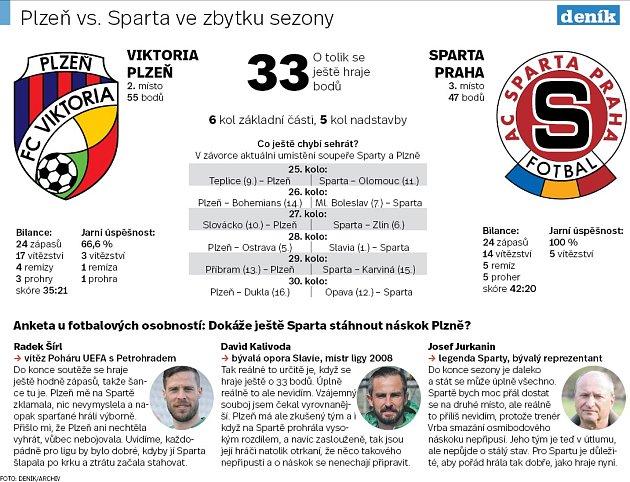 Boj Sparty a Plzně odruhé místo ve FORTUNA:LIZE. Infografika.