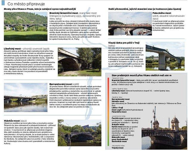 Opravy mostů vPraze. Infografika.