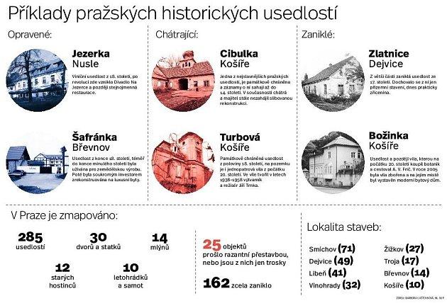 Infografika. Usedlosti vPraze.