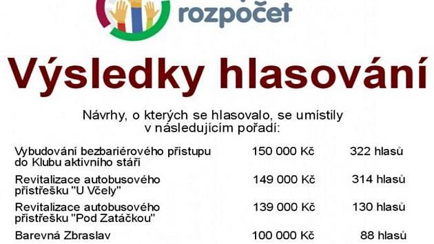 Přehled výsledků hlasování o participativním rozpočtu v pražské Zbraslavi.