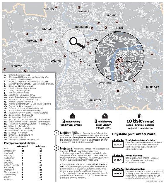 Pivovar. Infografika