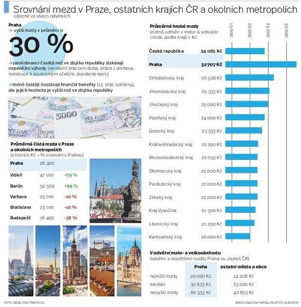 Srovnání mezd vPraze, ostatních krajích ČR a okolních metropolích