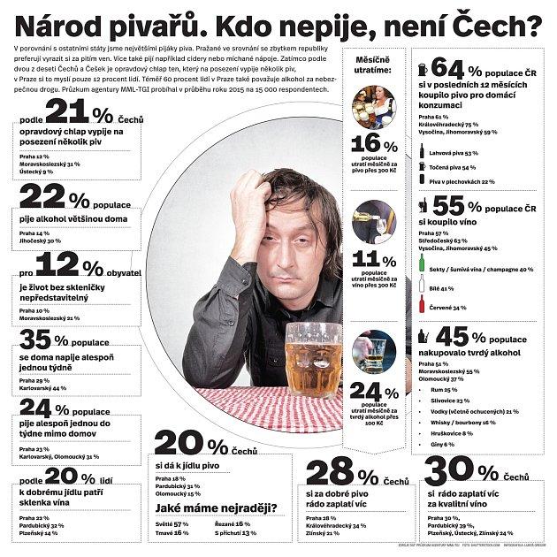 Národ pivařů. Kdo nepije, není Čech?