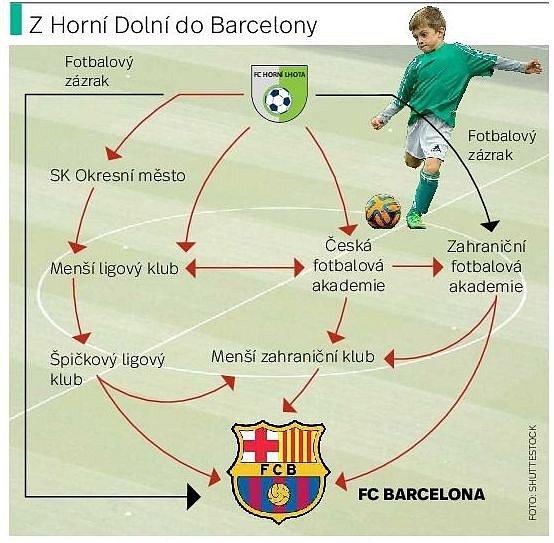 ZHorní do Barcelony. Infografika.