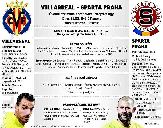 Pozvánka kúvodnímu čtvrtfinálovému utkání Evropské ligy mezi fotbalisty španělského Villarrealu a pražské Sparty.