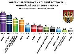 Komunální volby 2014 - exkluzivní průzkum společnosti Sanep pro Pražský deník.