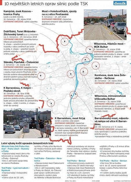 Deset největších letních oprav silnic vPraze podle TSK. Infografika.