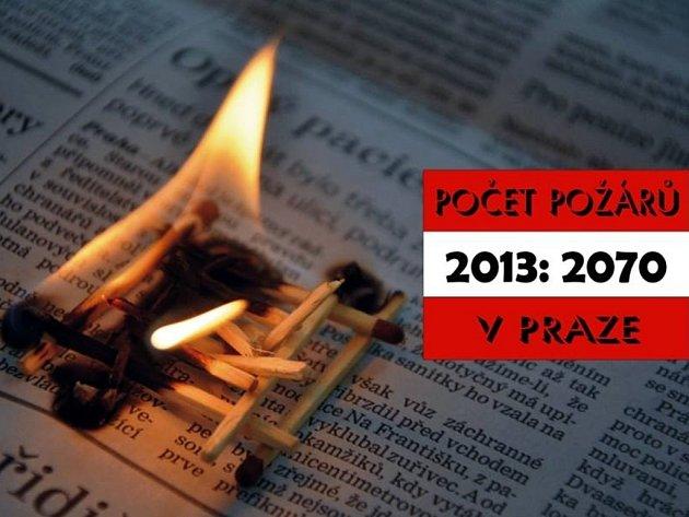 Počet požárů v Praze v roce 2013.