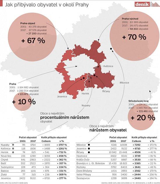 Suburbanizace vPraze. Lidé hledají mimo metropoli už ibyty. Infografika.