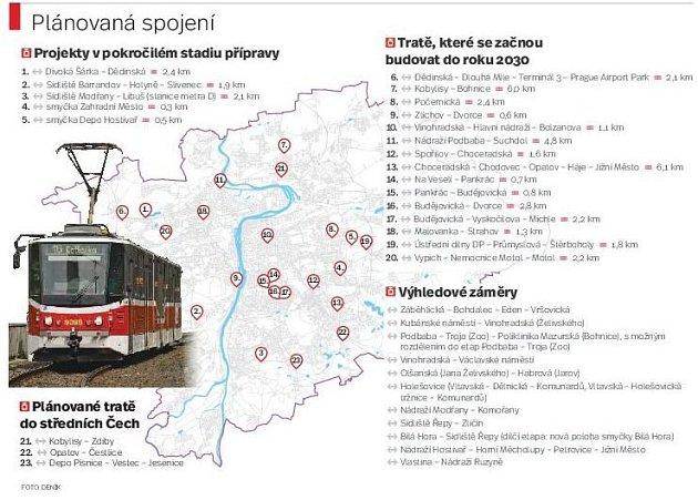 Plánovaná tramvajová spojení
