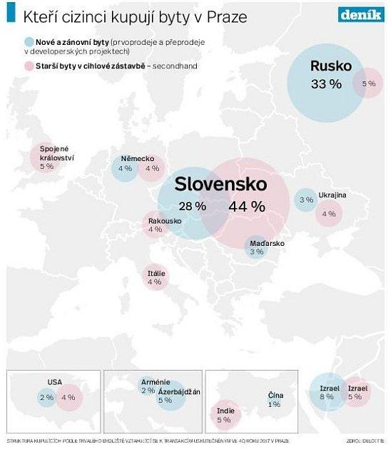 Cizinci kupující byty vmetropoli. Infografika.