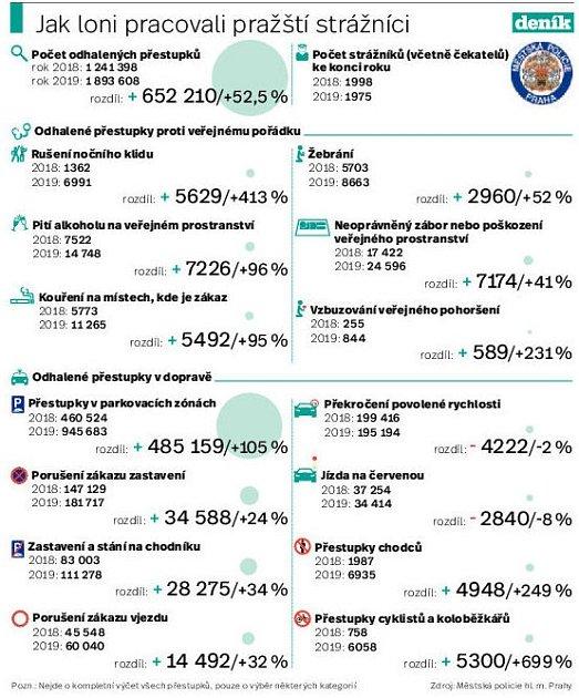 Jak loni pracovali pražští strážníci. Infografika.