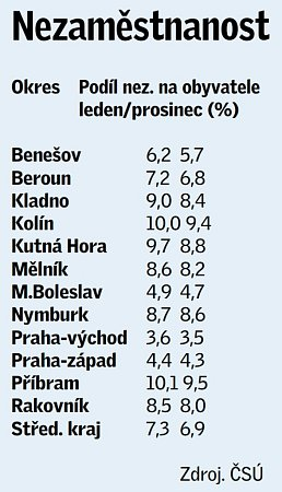 Statistika nezaměstnanosti vjednotlivých okresech ve Středočeském kraji vlednu roku 2014.