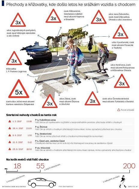 Nebezpečné přechody pro chodce. Infografika.